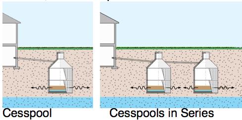 Cesspools